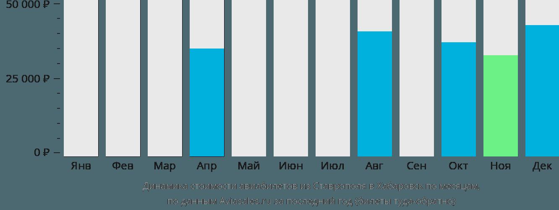 Динамика стоимости авиабилетов из Ставрополя в Хабаровск по месяцам