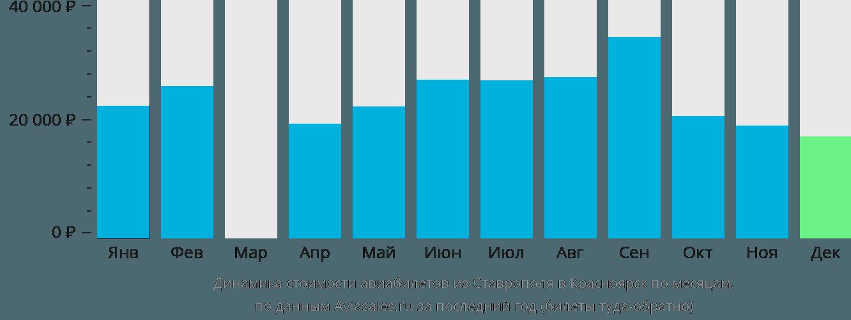 Динамика стоимости авиабилетов из Ставрополя в Красноярск по месяцам