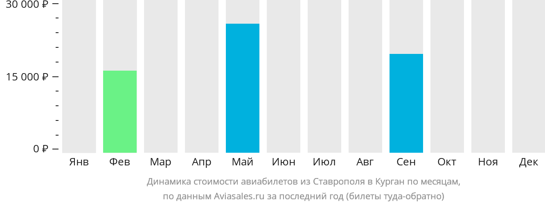 Динамика стоимости авиабилетов из Ставрополя в Курган по месяцам