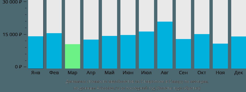 Динамика стоимости авиабилетов из Ставрополя в Самару по месяцам