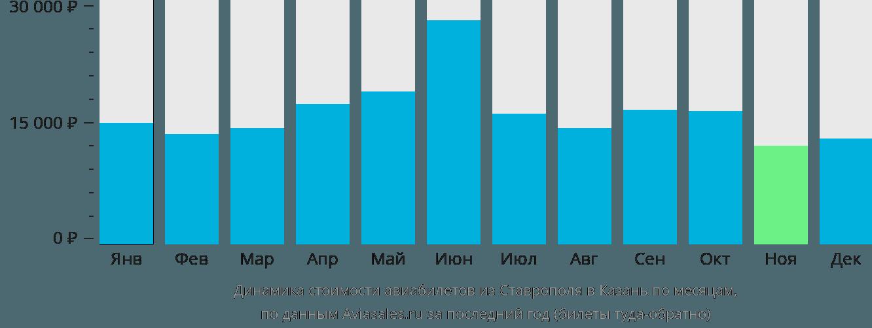 Динамика стоимости авиабилетов из Ставрополя в Казань по месяцам