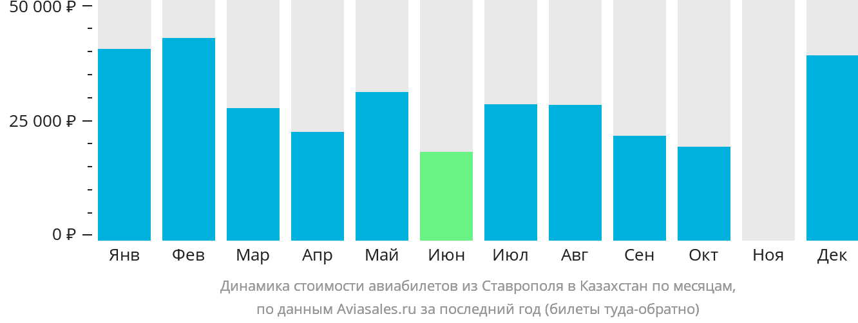 Динамика стоимости авиабилетов из Ставрополя в Казахстан по месяцам