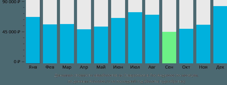 Динамика стоимости авиабилетов из Ставрополя в Лос-Анджелес по месяцам