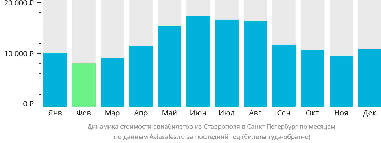 Динамика стоимости авиабилетов из Ставрополя в Санкт-Петербург по месяцам