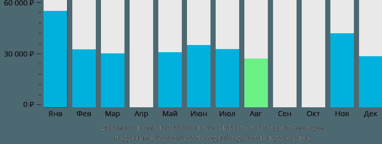 Динамика стоимости авиабилетов из Ставрополя в Лондон по месяцам