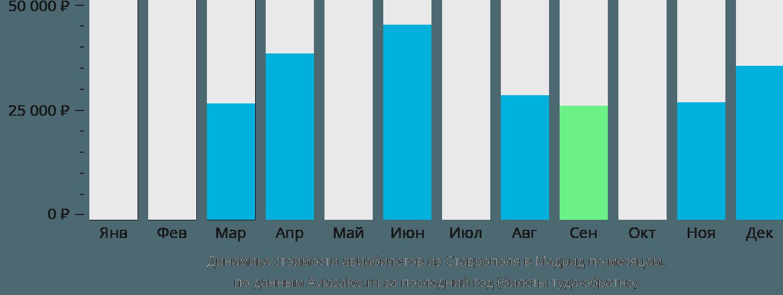 Динамика стоимости авиабилетов из Ставрополя в Мадрид по месяцам