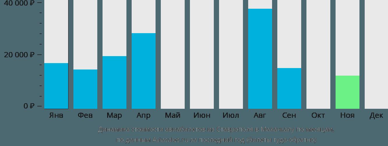 Динамика стоимости авиабилетов из Ставрополя в Махачкалу по месяцам