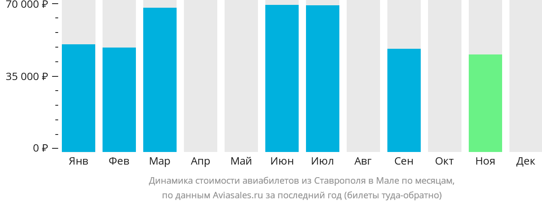 Динамика стоимости авиабилетов из Ставрополя в Мале по месяцам