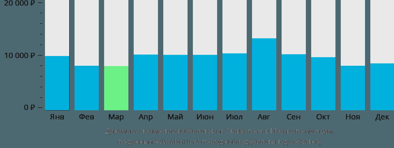 Динамика стоимости авиабилетов из Ставрополя в Москву по месяцам