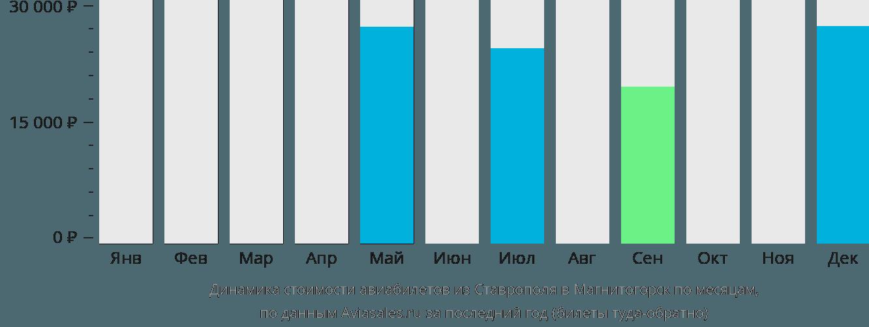 Динамика стоимости авиабилетов из Ставрополя в Магнитогорск по месяцам