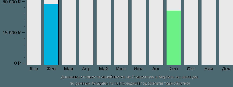 Динамика стоимости авиабилетов из Ставрополя в Марсель по месяцам