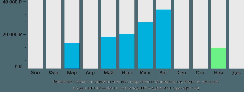 Динамика стоимости авиабилетов из Ставрополя в Минеральные воды по месяцам