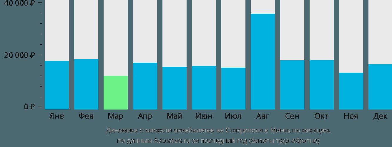 Динамика стоимости авиабилетов из Ставрополя в Минск по месяцам
