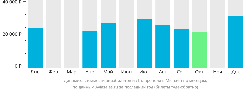 Динамика стоимости авиабилетов из Ставрополя в Мюнхен по месяцам