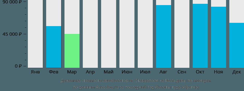 Динамика стоимости авиабилетов из Ставрополя на Мальдивы по месяцам
