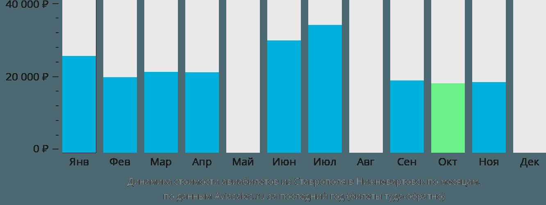 Динамика стоимости авиабилетов из Ставрополя в Нижневартовск по месяцам
