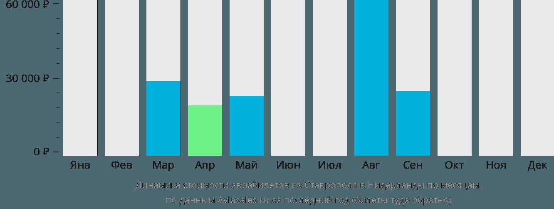 Динамика стоимости авиабилетов из Ставрополя в Нидерланды по месяцам