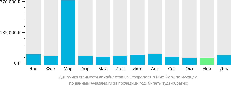 Динамика стоимости авиабилетов из Ставрополя в Нью-Йорк по месяцам