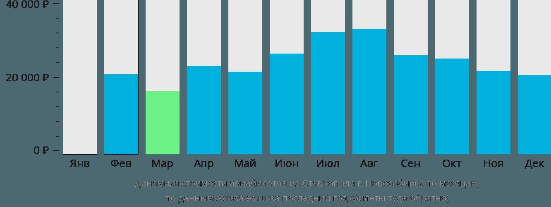 Динамика стоимости авиабилетов из Ставрополя в Новосибирск по месяцам
