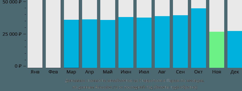 Динамика стоимости авиабилетов из Ставрополя в Париж по месяцам