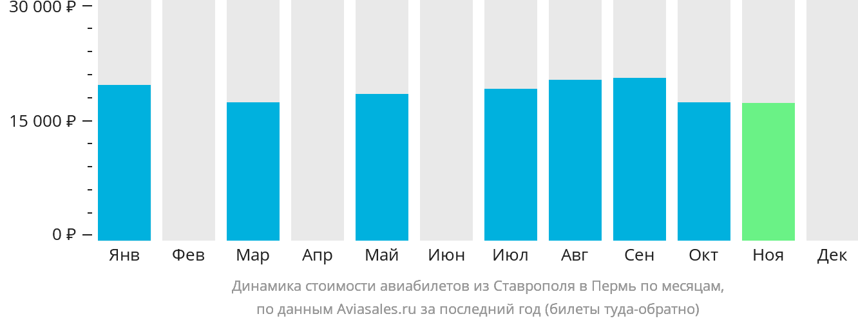 Динамика стоимости авиабилетов из Ставрополя в Пермь по месяцам