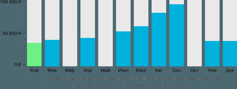 Динамика стоимости авиабилетов из Ставрополя в Петропавловск-Камчатский по месяцам