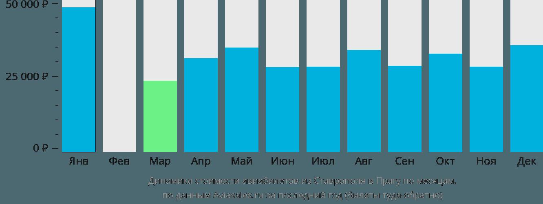 Динамика стоимости авиабилетов из Ставрополя в Прагу по месяцам