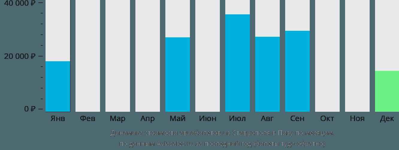 Динамика стоимости авиабилетов из Ставрополя в Пизу по месяцам