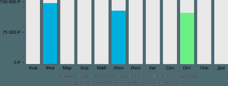 Динамика стоимости авиабилетов из Ставрополя в Пунта-Кану по месяцам