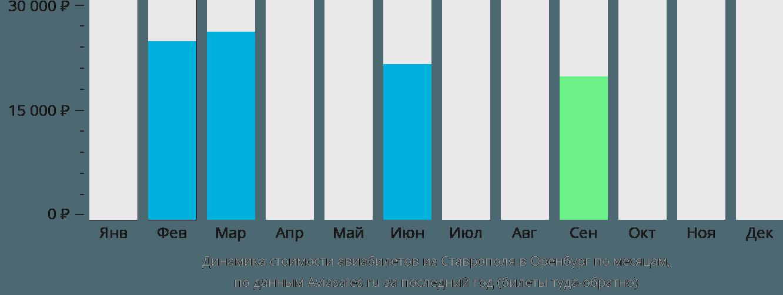 Динамика стоимости авиабилетов из Ставрополя в Оренбург по месяцам