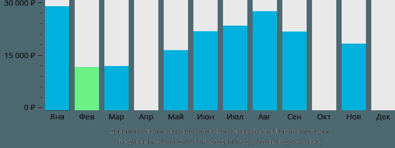 Динамика стоимости авиабилетов из Ставрополя в Ригу по месяцам