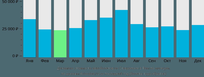 Динамика стоимости авиабилетов из Ставрополя в Рим по месяцам