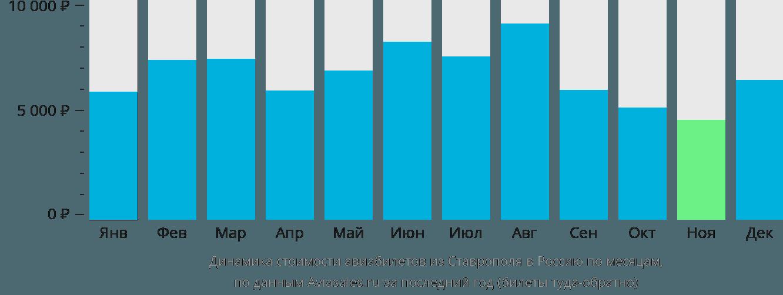 Динамика стоимости авиабилетов из Ставрополя в Россию по месяцам