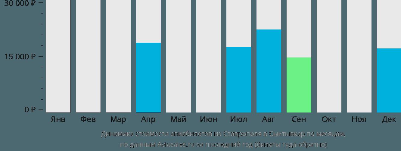 Динамика стоимости авиабилетов из Ставрополя в Сыктывкар по месяцам
