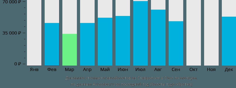 Динамика стоимости авиабилетов из Ставрополя в Сеул по месяцам