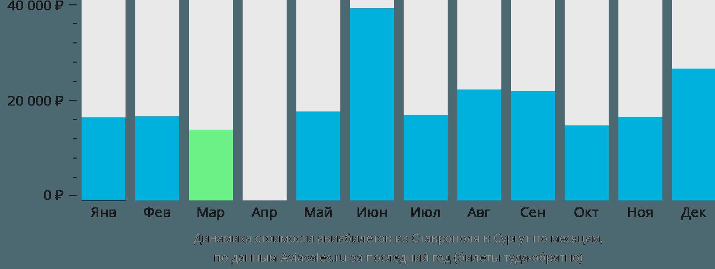 Динамика стоимости авиабилетов из Ставрополя в Сургут по месяцам
