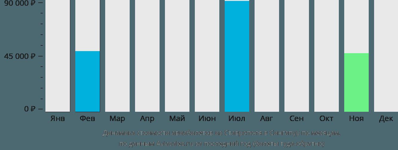 Динамика стоимости авиабилетов из Ставрополя в Сингапур по месяцам