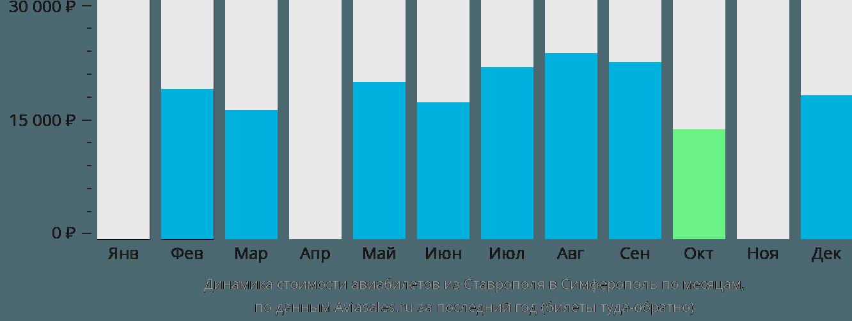 Динамика стоимости авиабилетов из Ставрополя в Симферополь по месяцам