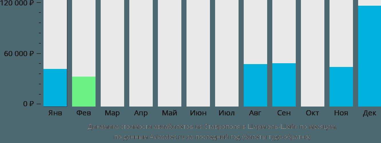 Динамика стоимости авиабилетов из Ставрополя в Шарм-эль-Шейх по месяцам