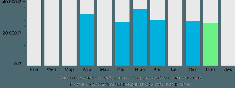 Динамика стоимости авиабилетов из Ставрополя в Стокгольм по месяцам