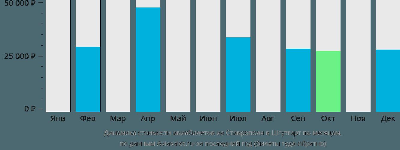 Динамика стоимости авиабилетов из Ставрополя в Штутгарт по месяцам