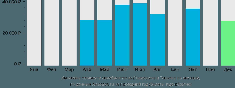 Динамика стоимости авиабилетов из Ставрополя в Ташкент по месяцам