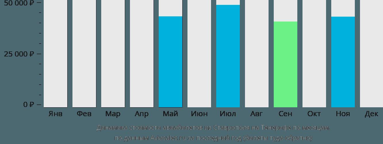 Динамика стоимости авиабилетов из Ставрополя на Тенерифе по месяцам