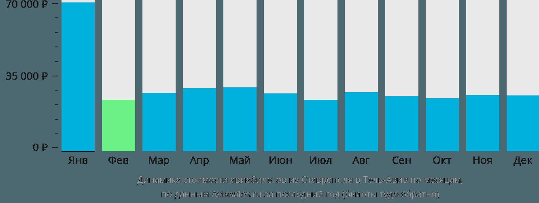 Динамика стоимости авиабилетов из Ставрополя в Тель-Авив по месяцам