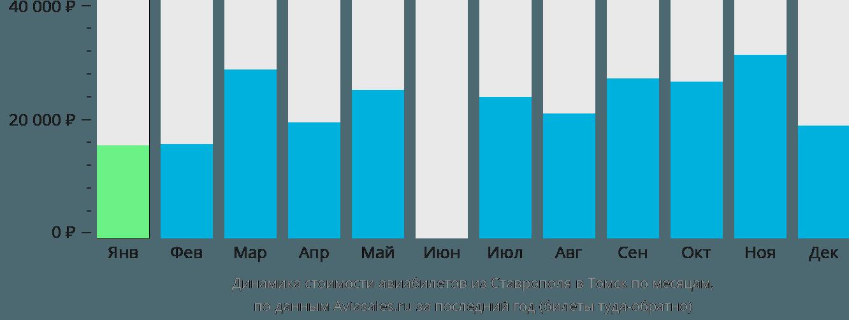 Динамика стоимости авиабилетов из Ставрополя в Томск по месяцам