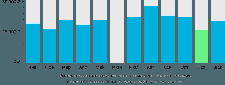 Динамика стоимости авиабилетов из Ставрополя в Турцию по месяцам