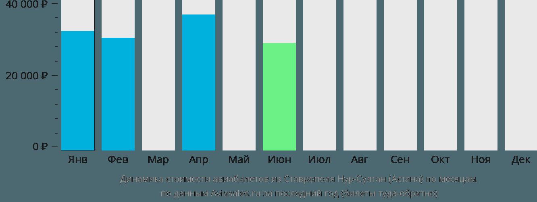 Динамика стоимости авиабилетов из Ставрополя в Астану по месяцам