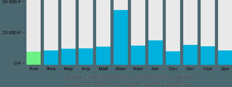 Динамика стоимости авиабилетов из Ставрополя в Уфу по месяцам