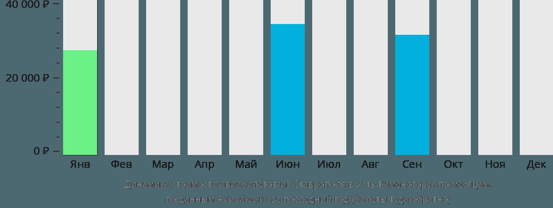 Динамика стоимости авиабилетов из Ставрополя в Усть-Каменогорск по месяцам