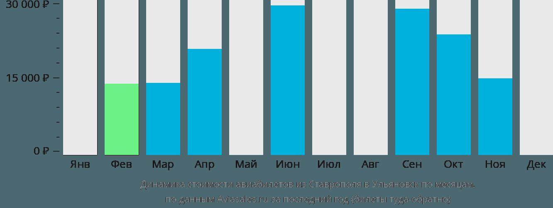Динамика стоимости авиабилетов из Ставрополя в Ульяновск по месяцам